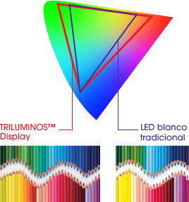 Comparación entre TRILUMINOS™ Display y pantalla LED blanca en espacio de color relativo
